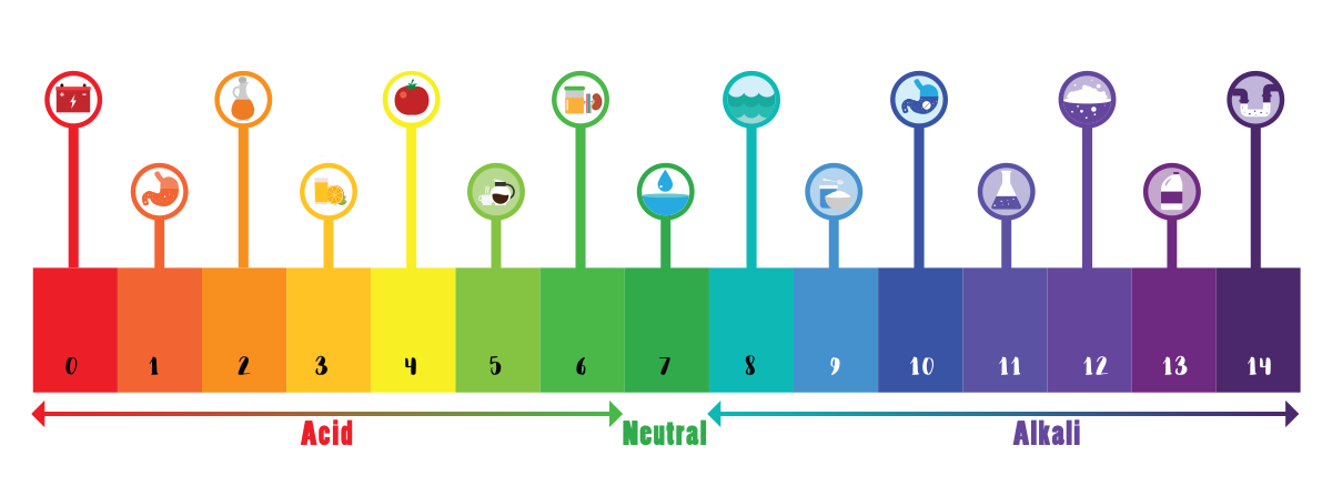 pH Scale | Alkaline Water Brands